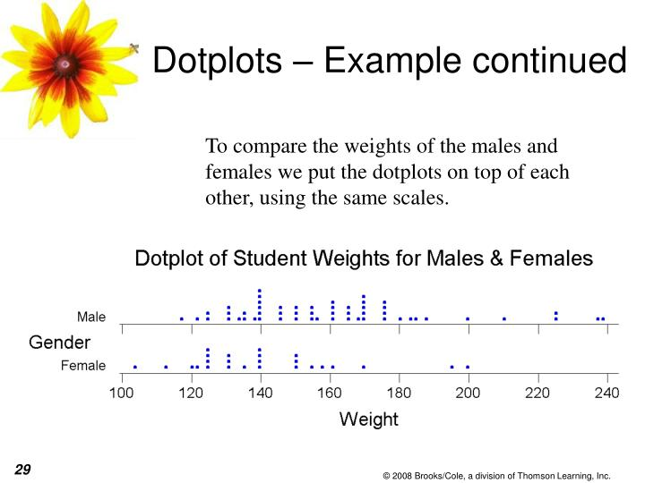 Dotplots – Example continued