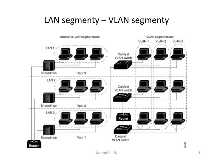 LAN segmenty – VLAN segmenty