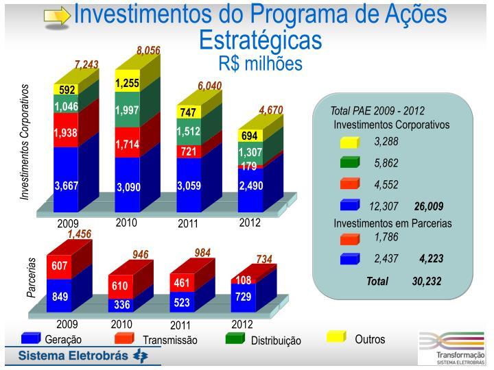 Investimentos do Programa de Ações Estratégicas