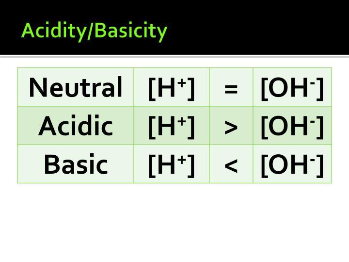 Acidity/