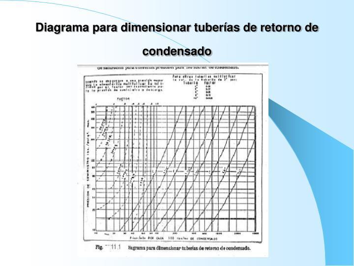 Diagrama para dimensionar tuberías de retorno de condensado