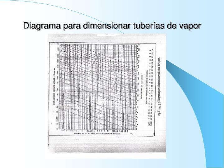 Diagrama para dimensionar tuberías de vapor