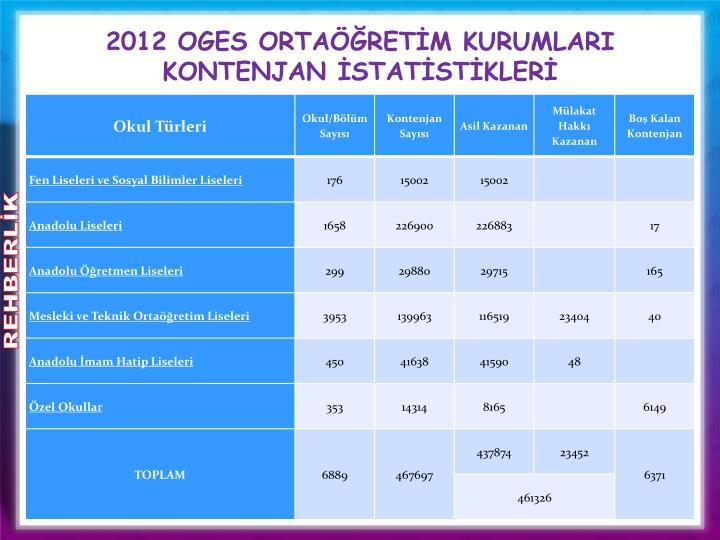 2012 OGES ORTAÖĞRETİM KURUMLARI KONTENJAN İSTATİSTİKLERİ
