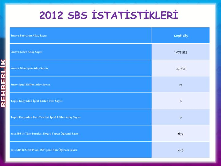 2012 SBS İSTATİSTİKLERİ