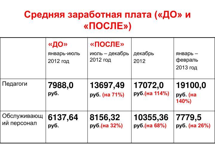 Средняя заработная плата («ДО» и «ПОСЛЕ»)