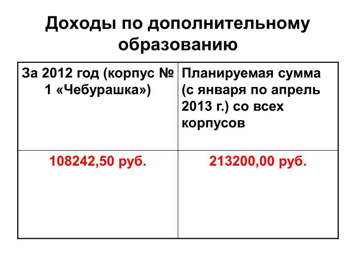 Доходы по дополнительному образованию