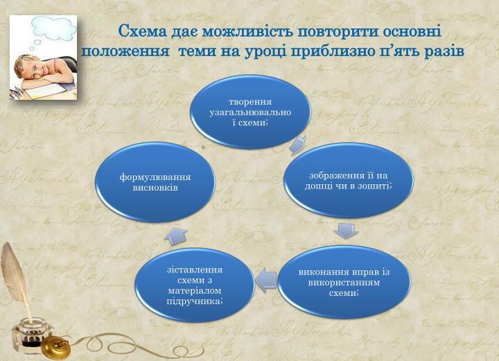Схема дає можливість повторити основні     положення  теми на уроці приблизно п'ять разів