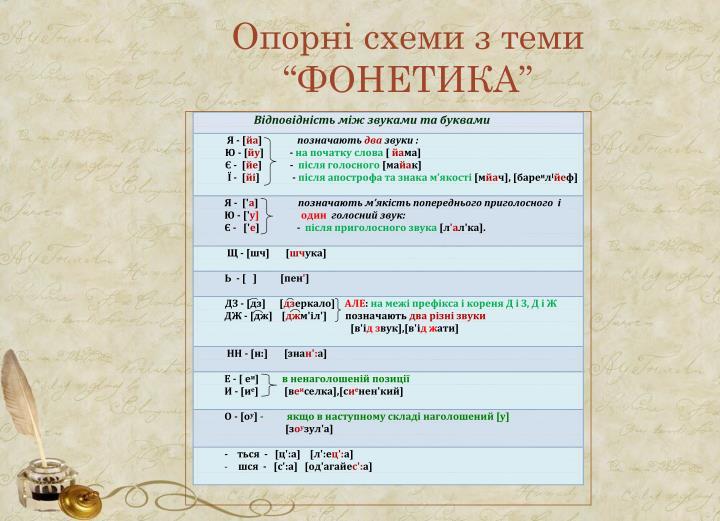 """Опорні схеми з теми """"ФОНЕТИКА"""""""