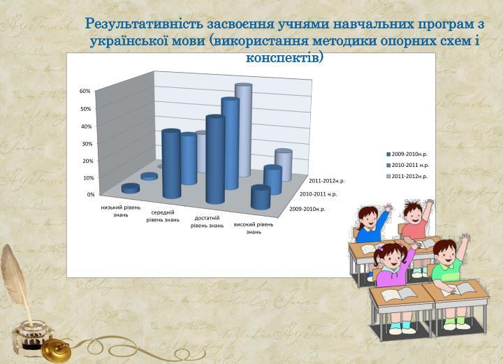 Результативність засвоєння учнями навчальних програм з української мови (використання методики опорних схем і конспектів)