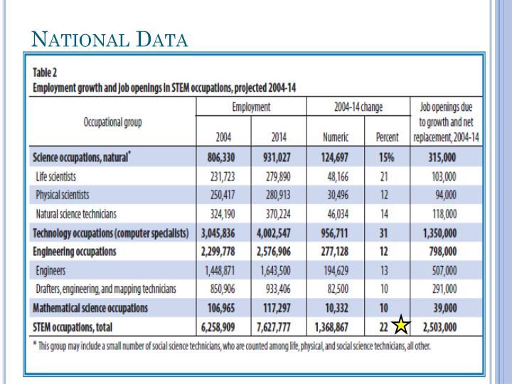 National Data