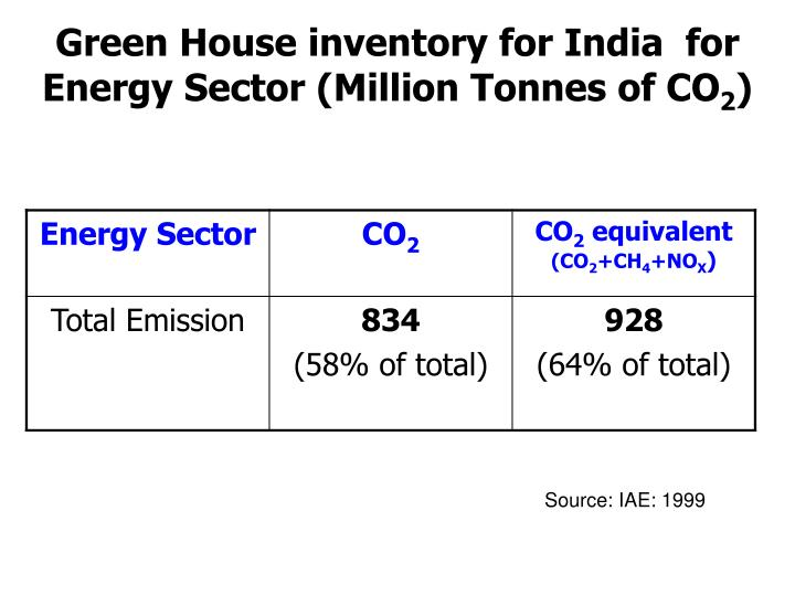 Green House inventory for India  for Energy Sector (Million Tonnes of CO