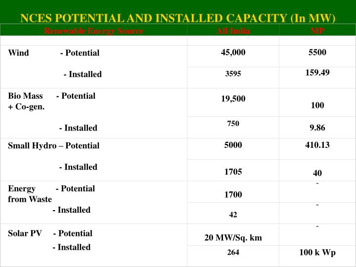 NCES POTENTIAL AND INSTALLED CAPACITY (In MW)