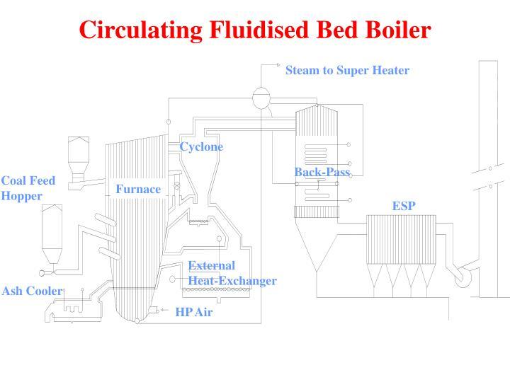 Circulating Fluidised Bed Boiler