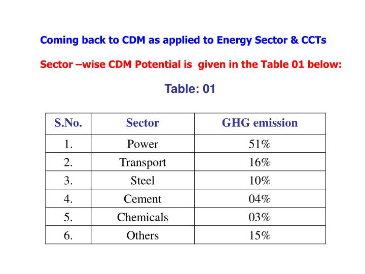 Coming back to CDM as applied to Energy Sector & CCTs
