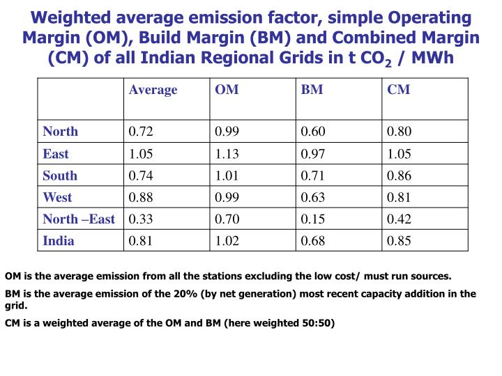 Weighted average emission factor, simple Operating Margin (OM), Build Margin (BM) and Combined Margin (CM) of all Indian Regional Grids in t CO