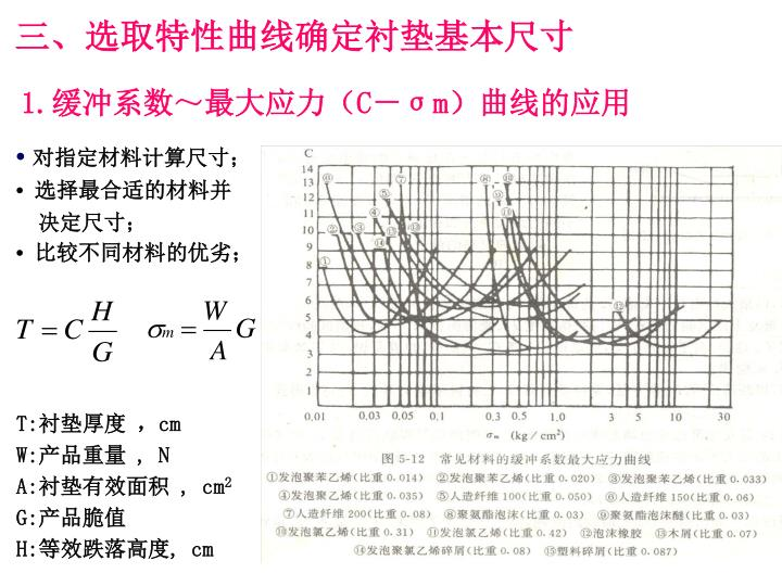 三、选取特性曲线确定衬垫基本尺寸