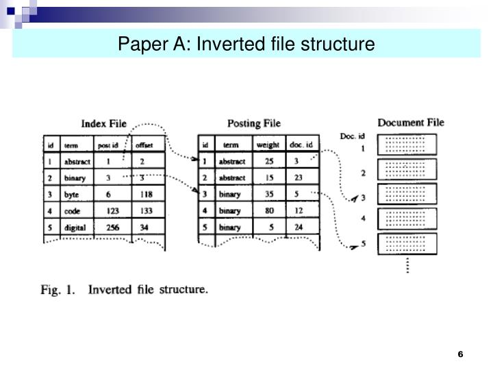 Paper A: Inverted file structure