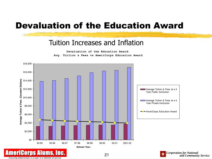 Devaluation of the Education Award