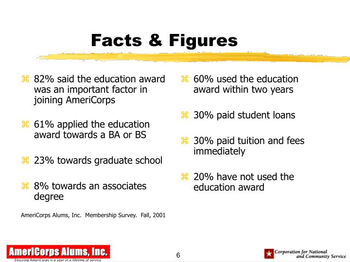 82% said the education award was an important factor in joining AmeriCorps