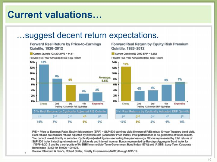 Current valuations…