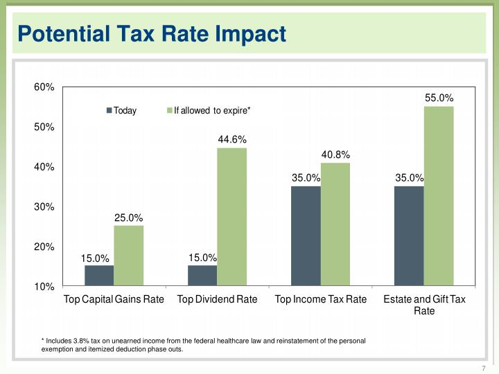 Potential Tax Rate Impact