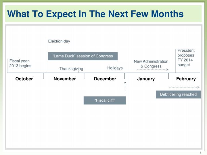 What To Expect In The Next Few Months