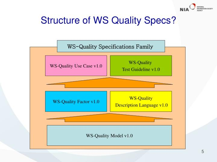 Structure of WS Quality Specs?