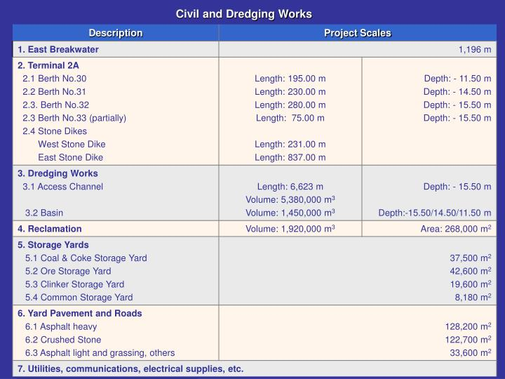 Civil and Dredging Works