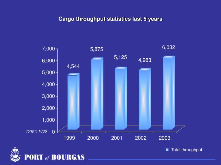 Cargo throughput statistics last 5 years
