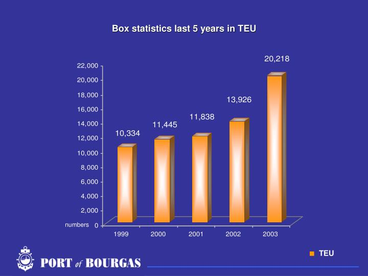 Box statistics last 5 years in TEU