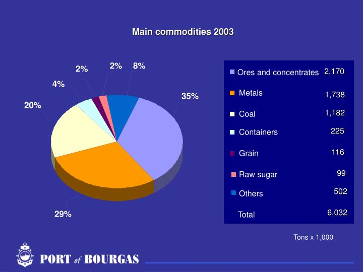 Main commodities