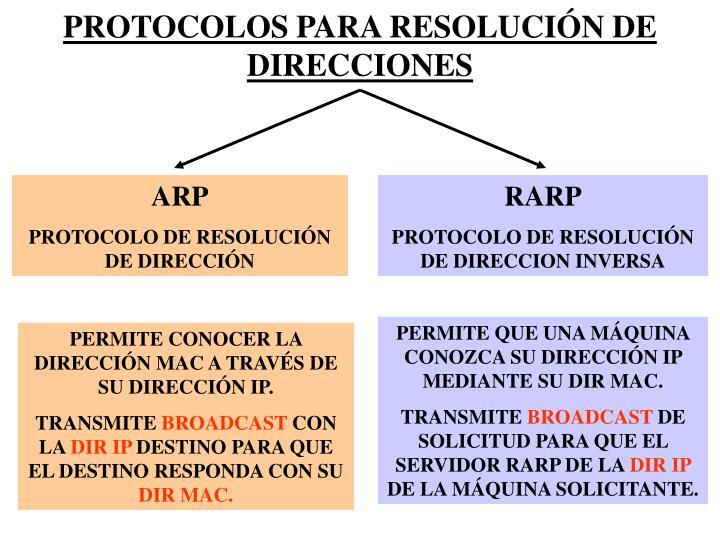 PROTOCOLOS PARA RESOLUCIÓN DE DIRECCIONES