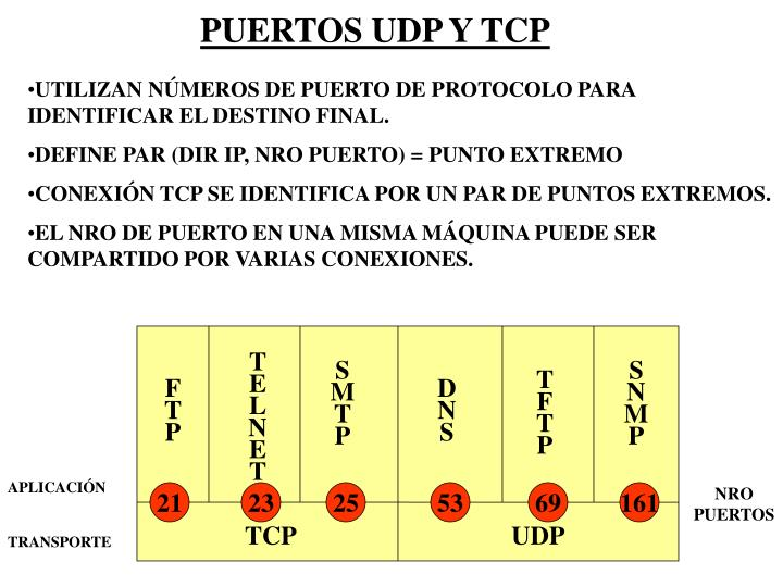PUERTOS UDP Y TCP