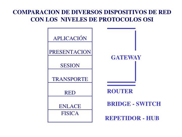 COMPARACION DE DIVERSOS DISPOSITIVOS DE RED CON LOS  NIVELES DE PROTOCOLOS OSI