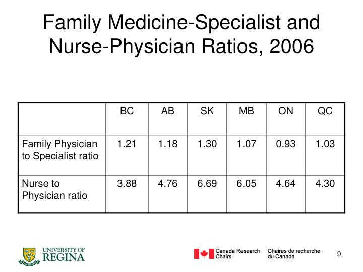 Family Medicine-Specialist and Nurse-Physician Ratios, 2006