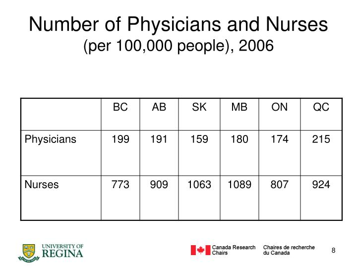 Number of Physicians and Nurses