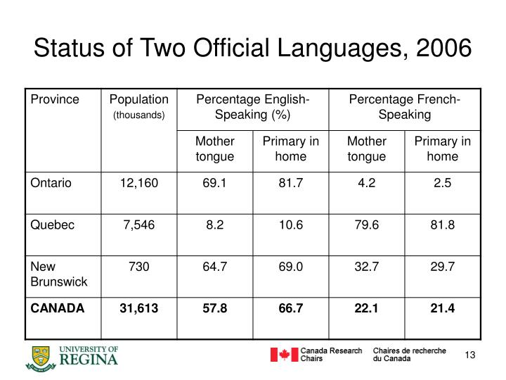 Status of Two Official Languages, 2006