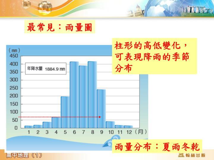 柱形的高低變化,可表現降雨的季節分布