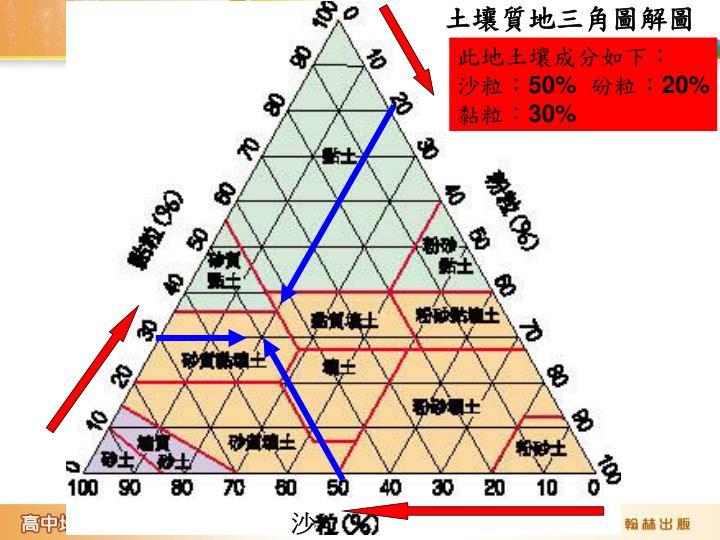 土壤質地三角圖解圖