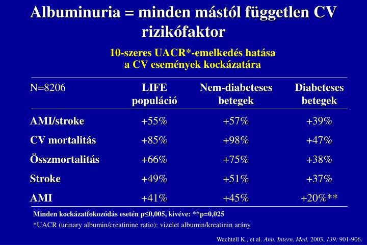 Albuminuria = minden m