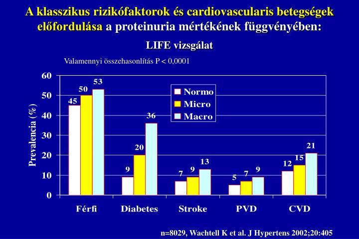 A klasszikus rizikófaktorok és cardiovascularis betegségek előfordulása