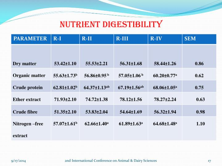 Nutrient digestibility