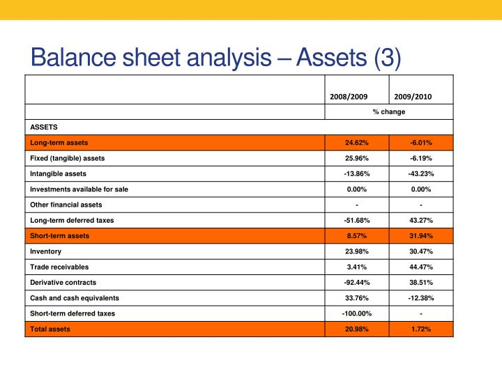 fsa balance sheet How do the income statement and the balance sheet relate to one another 2 (hint: preview the class lecture notes) 5: introduction to fsa.