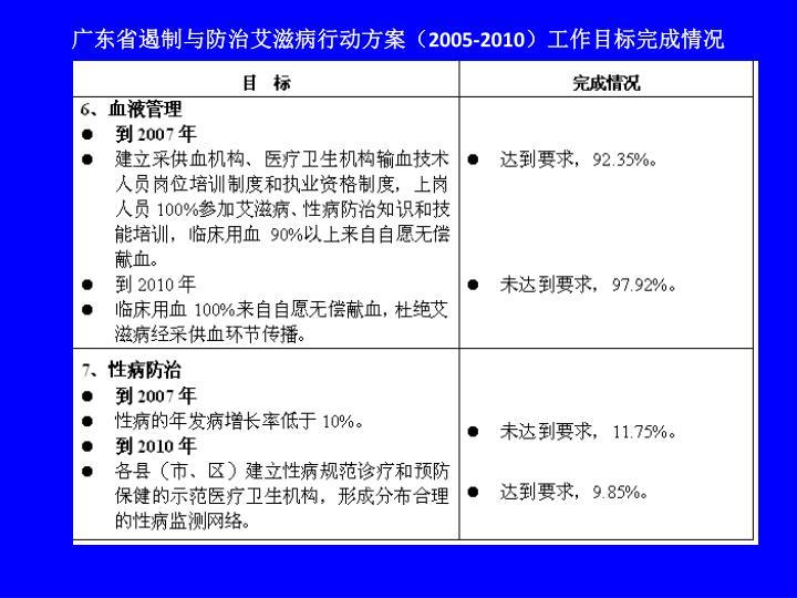 广东省遏制与防治艾滋病行动方案(