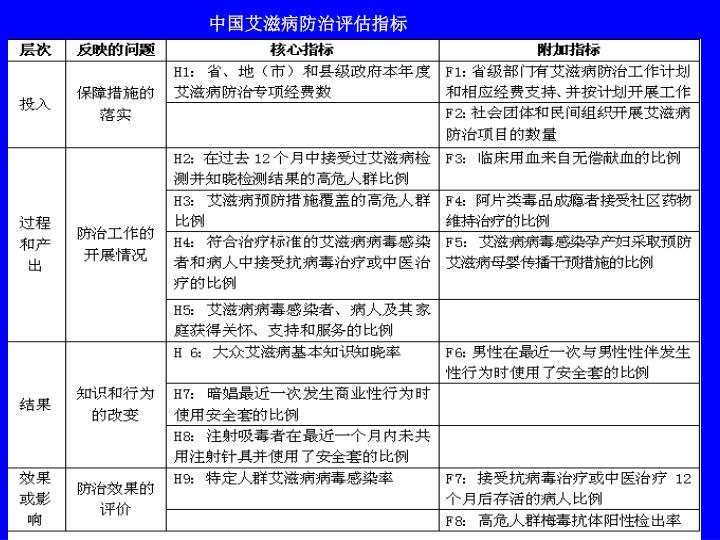 中国艾滋病防治评估指标