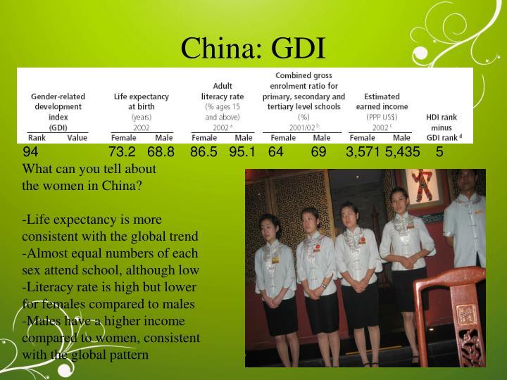 China: GDI