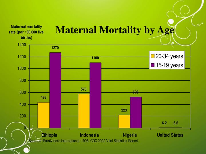 Maternal Mortality by Age
