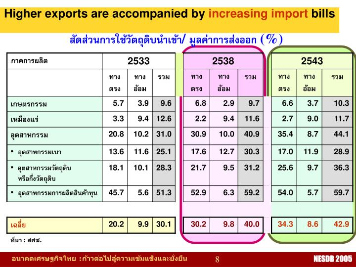 Higher exports