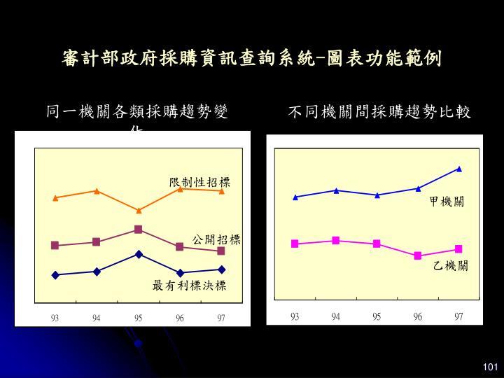 不同機關間採購趨勢比較