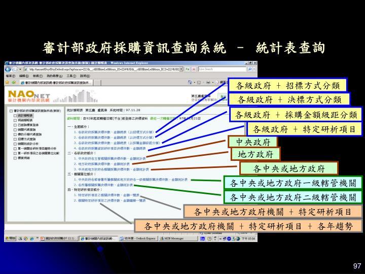審計部政府採購資訊查詢系統